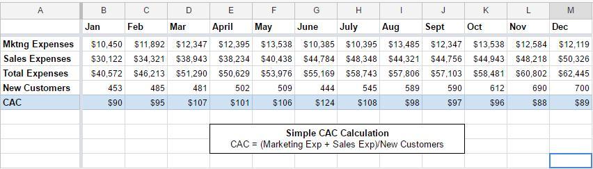 Facebook、Dropbox、HubSpot都是如何计算获客成本的?