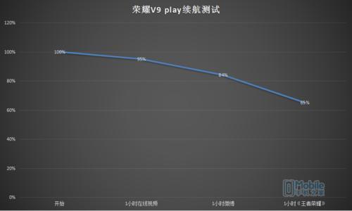 主打高颜值+性价比 荣耀V9 play评测
