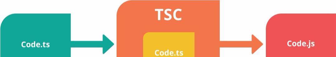 开发Web应用为什么要用TypeScript?