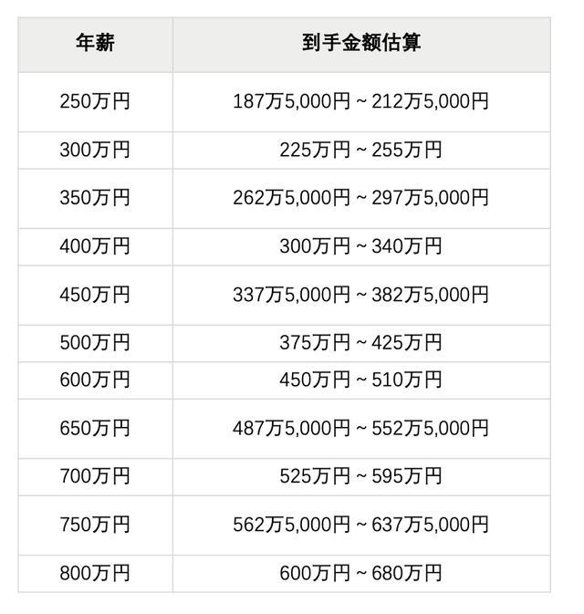 在日本月薪这些,生活却这个样子