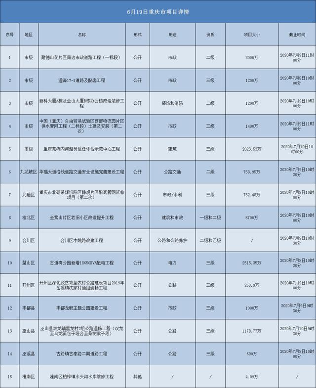 2020.06.19重庆市项目汇总
