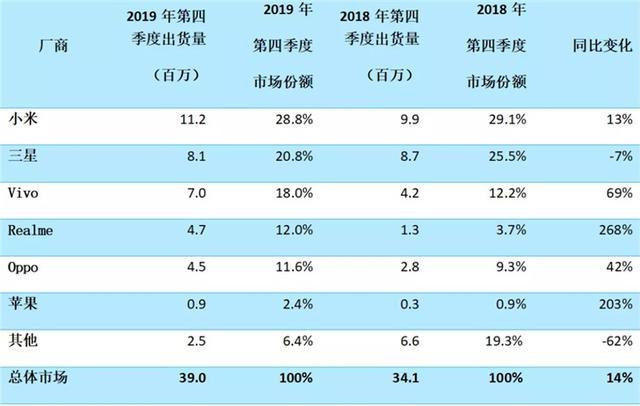 Canalys:2019年第四季度印度手机出货量小米第一,三星第二