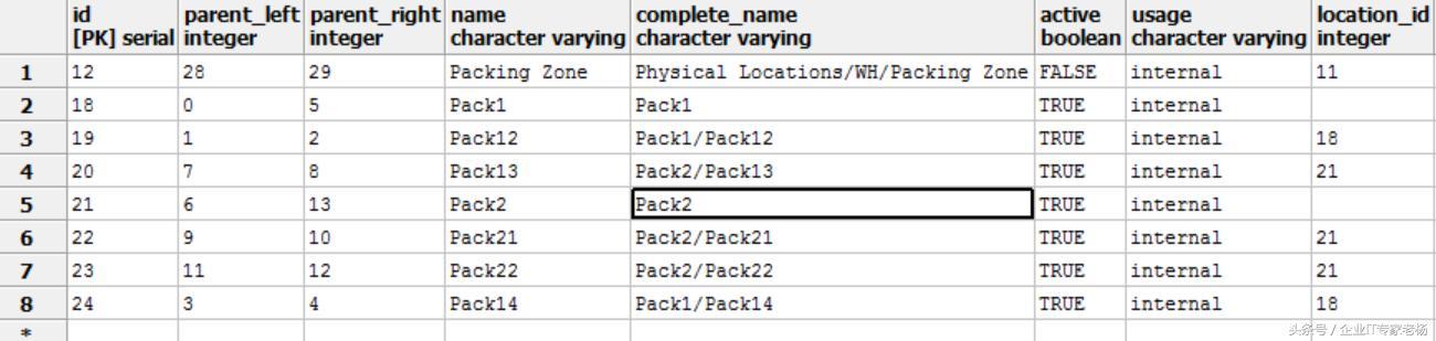 开源ERP Odoo层次数据结构处理原理
