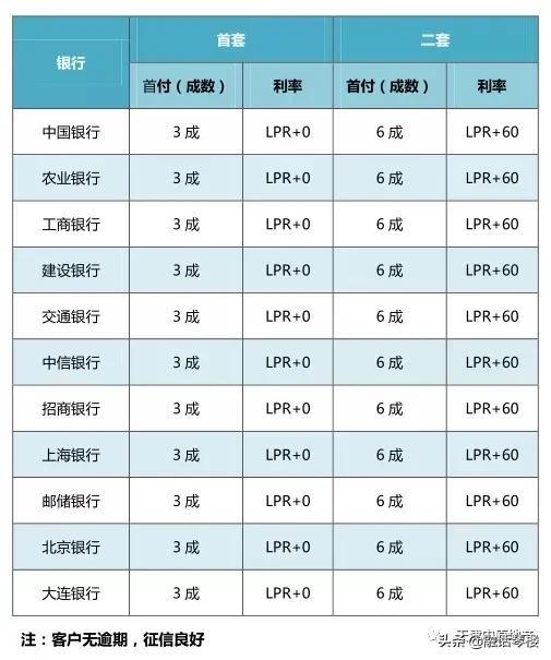 """6月LPR将如何走?全国13个热点城市房贷利率""""压力指数""""之比较"""