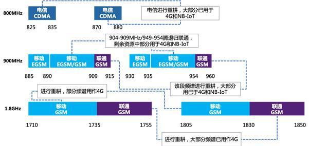 2G/3G退网正在进行时:物联网有足够的承接力