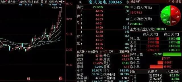 市场走势应该冲高拉升!周末的大消息!周一两只目标股
