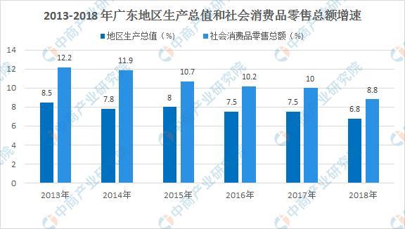 2020年广东省商贸经济运行情况分析:消费增速减缓 企业加速变革