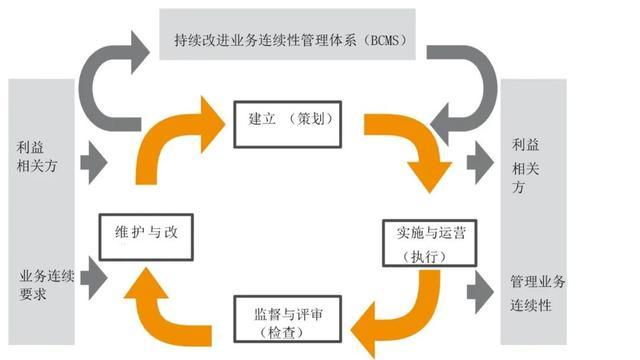 如何持续改进业务连续性管理体系(BCM)