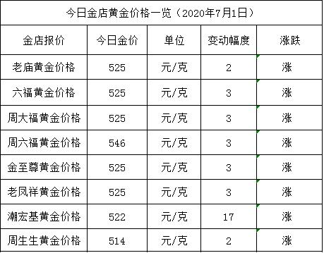 金店黄金价格今天多少一克(2020年7月1日)