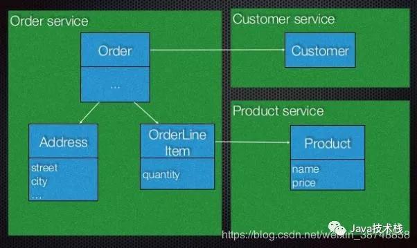 微服务之间最佳调用方式到底是什么?