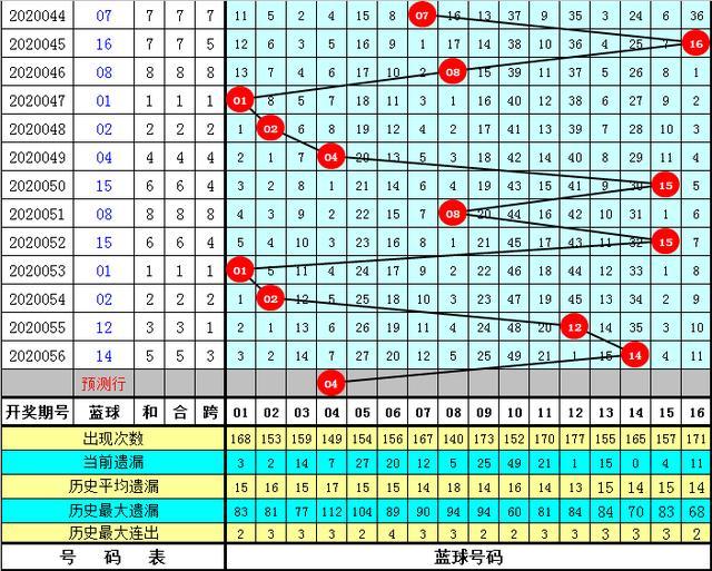 程成双色球第2020057期蓝球:蓝球参考小号,一码关注04