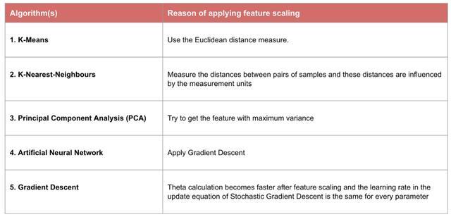 Python数据预处理:彻底理解标准化和归一化