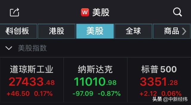 <b>「A股总市值多少」美股收盘:纳指终结七连涨</b>
