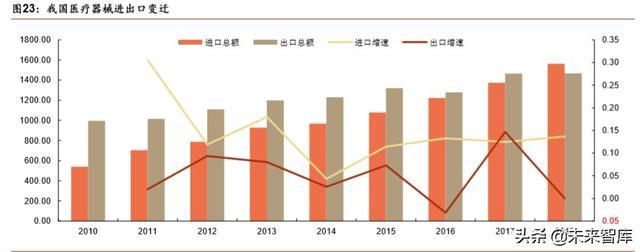 醫療器械行業深度報告:強勁增長依舊,技術與渠道定成敗