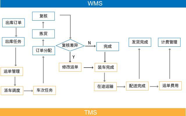 仓配一体化解决方案 WMS与TMS无缝对接