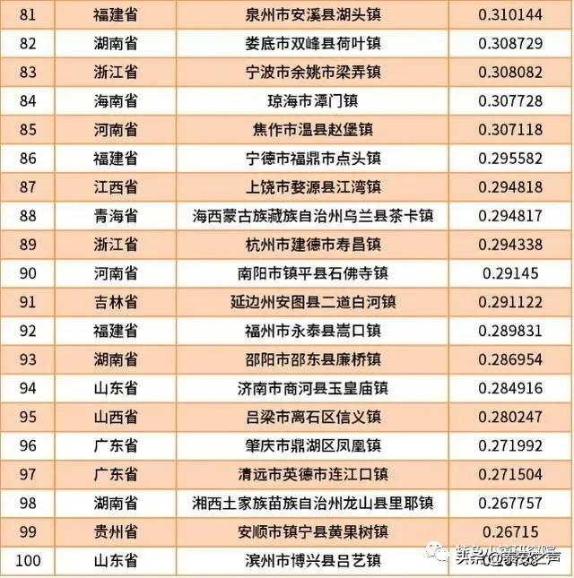 2020中国特色小城镇品牌传播百强榜发布,岱岳区满庄镇位列第52名!