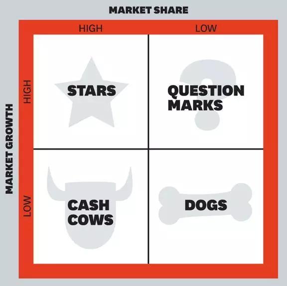 企业数字化营销的四种模式