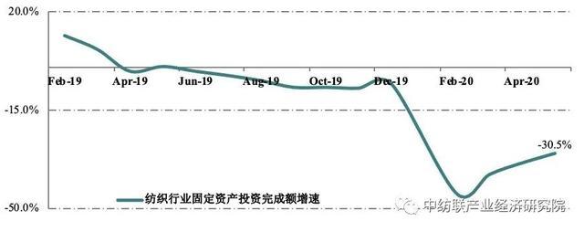 内需市场温和复苏,前5月纺织行业经济运行有何新变化?
