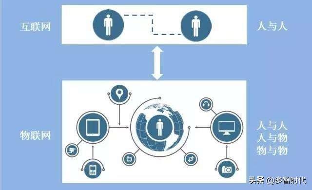 物联网和互联网的误区,你知道哪几个?