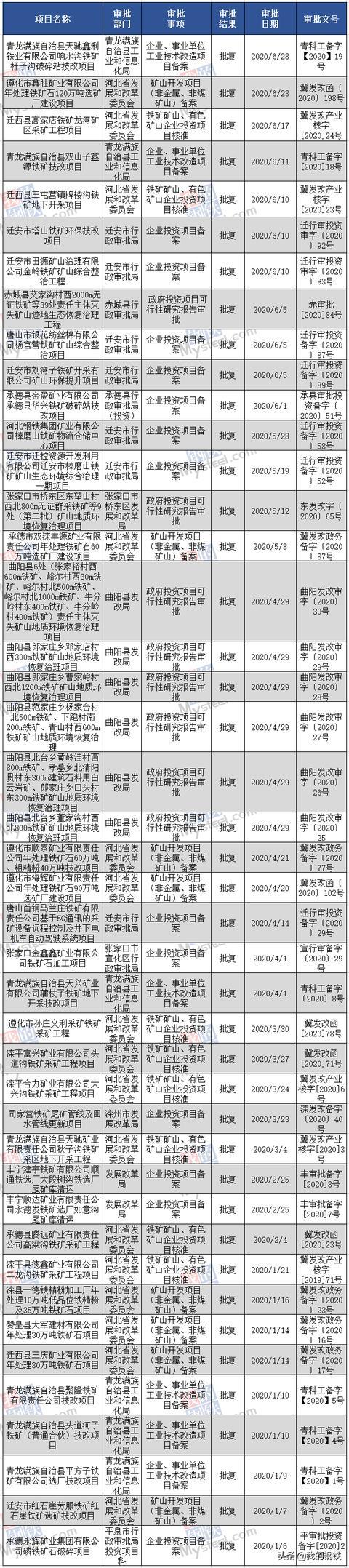 盘点丨2020年上半年河北省43个铁矿石项目获批