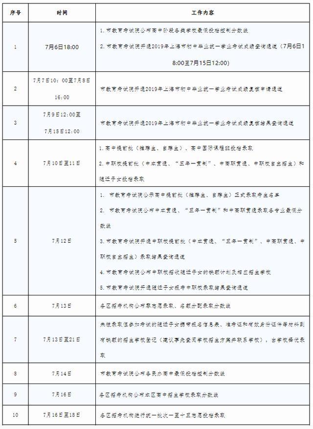 沪2019中招最低投档分数线公布