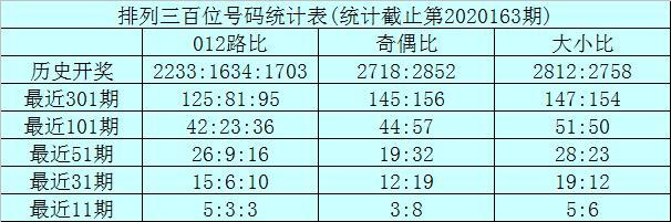 龙九排列三20164期分析:本期预计两偶一奇组合再出,两码1、6