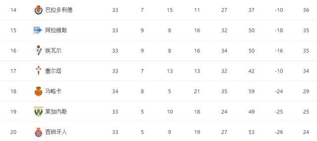还有希望!西班牙人迎利好,本轮对手已6轮不胜,武磊冲击3大纪录