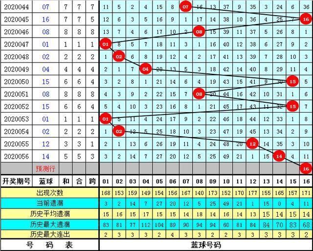 财叔双色球第057期:心水一注9+2双胆23、30低调发财