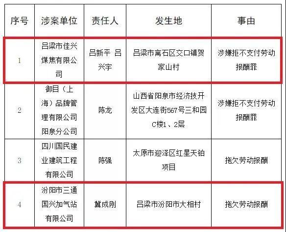 吕梁2家公司因拖欠劳动报酬被曝光