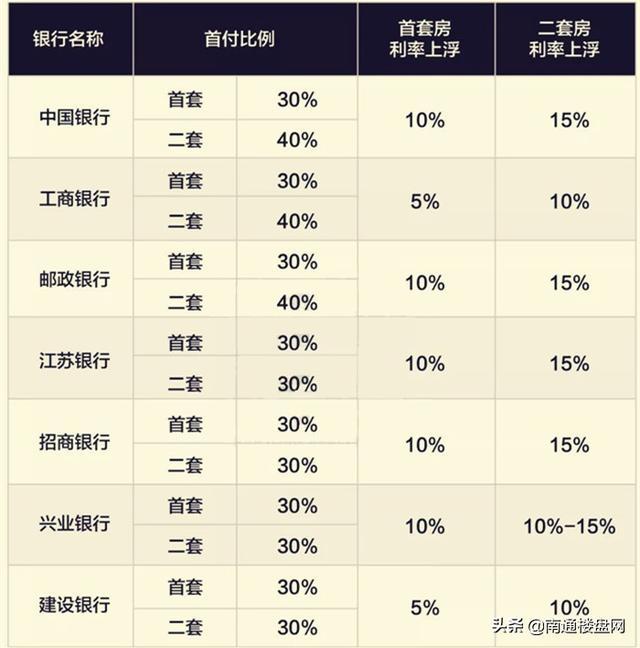 南通房贷利率又上浮了,全国首房最高上浮45%!刚需?