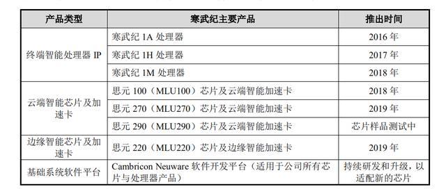 中国芯片独角兽寒武纪上市开盘狂涨,但这远未到庆功的时刻