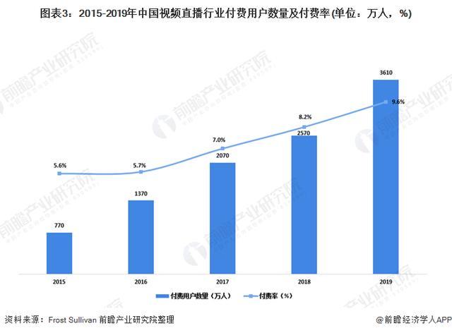 视频直播行业市场趋势分析:电商直播市场爆发