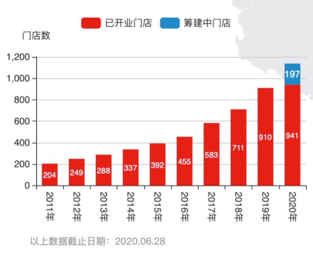 """全国扩张:20年永辉超市成就""""少数派"""""""
