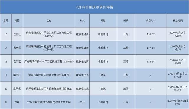 2020.07.16重庆市项目汇总