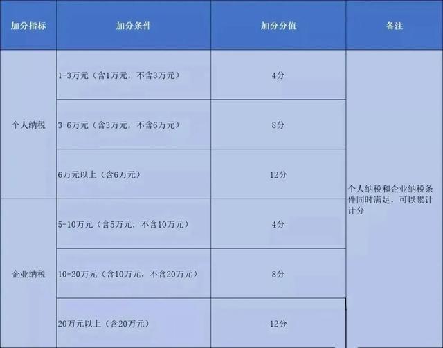 广州积分入户申报时间将近,这些项目加20分!