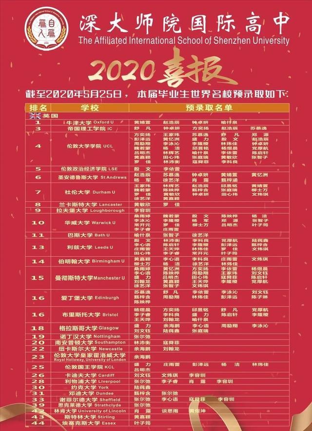 深圳国际学校2020年海外名校录取最新汇总 蛇口国际成绩亮眼