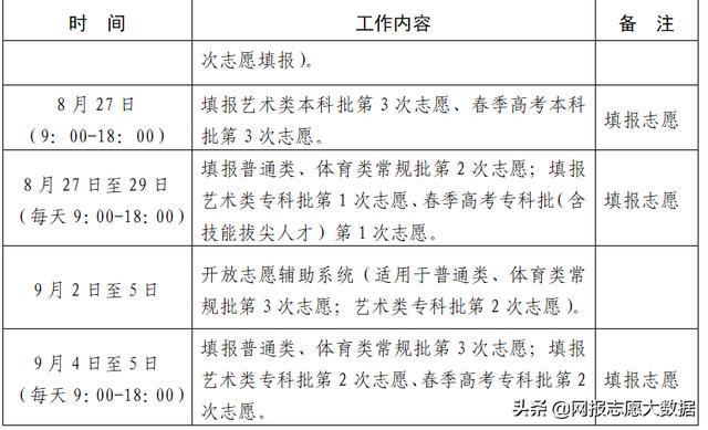 山东省2020年普通高校招生志愿填报70问