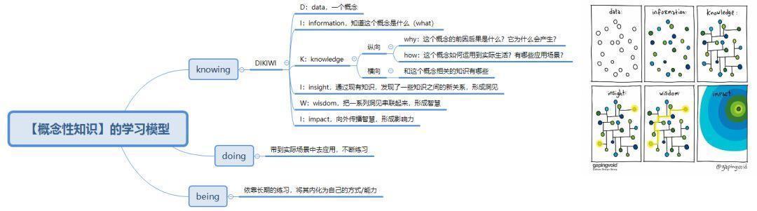 4种知识分类,1个知识体系,教你学会高效学习