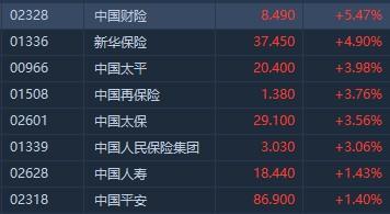 港股异动︱内险股午后集体拉升 中国财险(0232