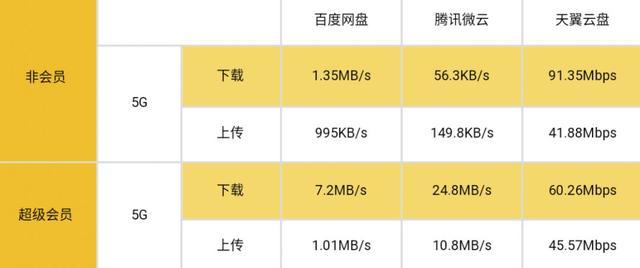 5G 降临,三大主流个人网盘上手横测