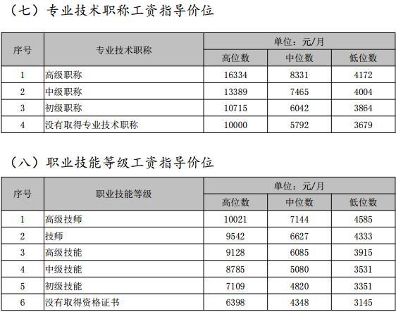 最高月薪破4万!中山发布2019 年工资指导价