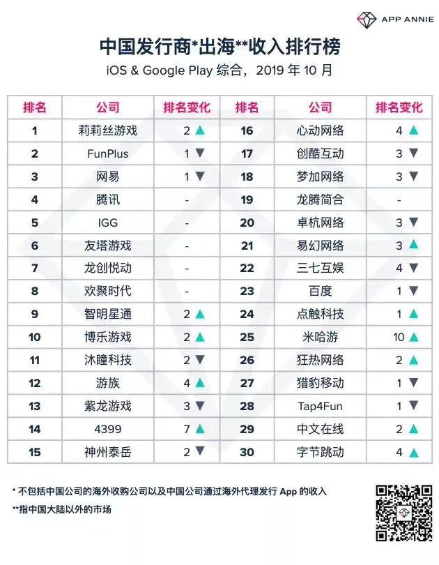 App Annie10月中国发行商出海收入榜Top 30 App Annie 游戏资讯 第1张