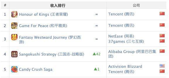 App Annie10月中国发行商出海收入榜Top 30 App Annie 游戏资讯 第3张