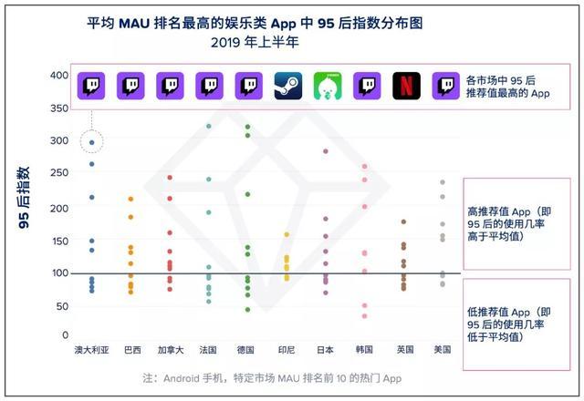 App Annie 95后手游偏好报告:Supercell《荒野乱斗》获最高推荐值 App Annie 游戏资讯 第5张