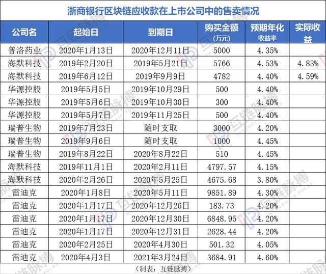 中国式区块链数字资产交易已上路:先有资产再交易