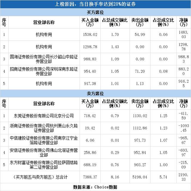 多主力现身龙虎榜,容大感光换手率达21.06%(06-29)