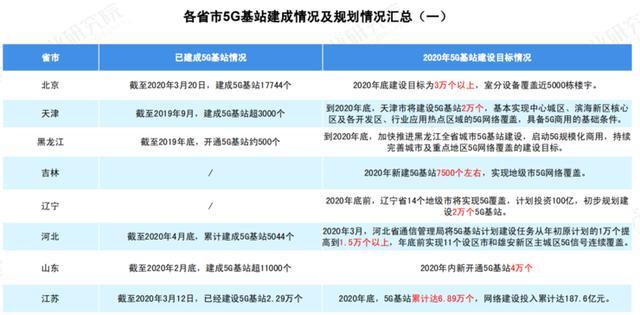 关于 5G 基站的答案,你想要的的都在这里了!|  2020 中国 5G 基站建设报告