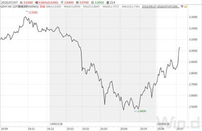 债市暂时企稳,仍需看股市脸色 债市综述