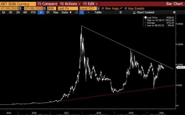 国外知名投资者称比特币反弹的时机已经临近