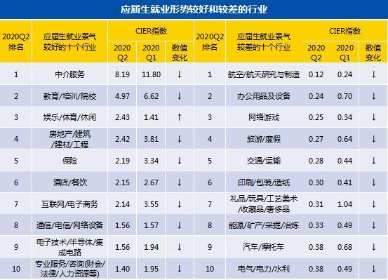咸阳成为2020年应届生全国就业景气指数排名第一城市